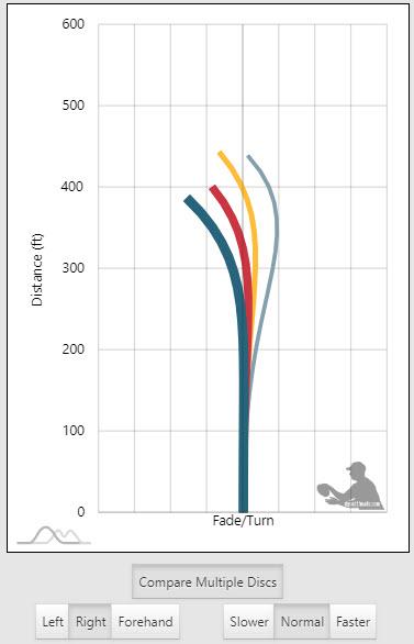 Disc Golf Flight Charts